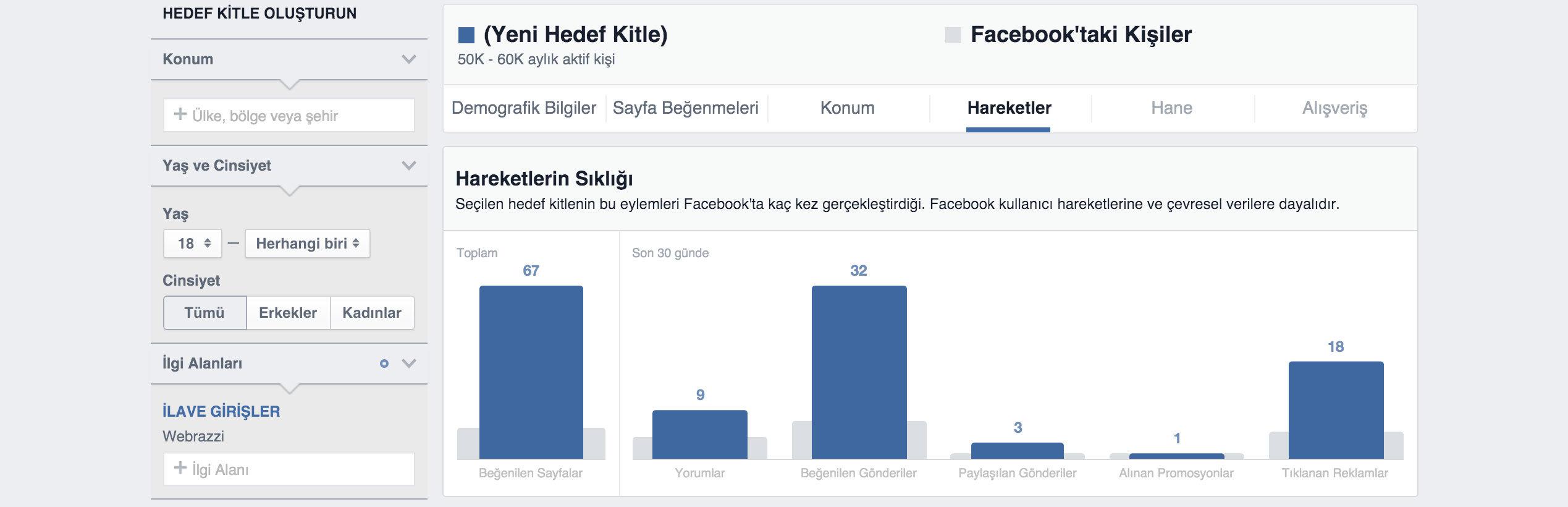 facebook reklamları için hedef kitle oluşturma