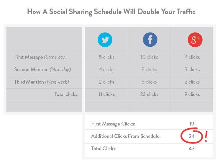 sosyal medya paylaşım sıklığı - haber siteleri trafik artırma