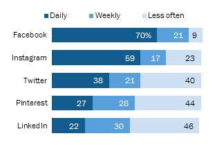 sosyal medya bağımlılık verileri