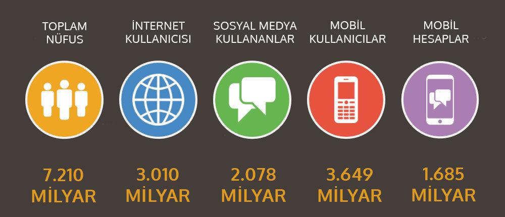 Sosyal medya kullanıcı verileri - sosyal medya bağımlılığı