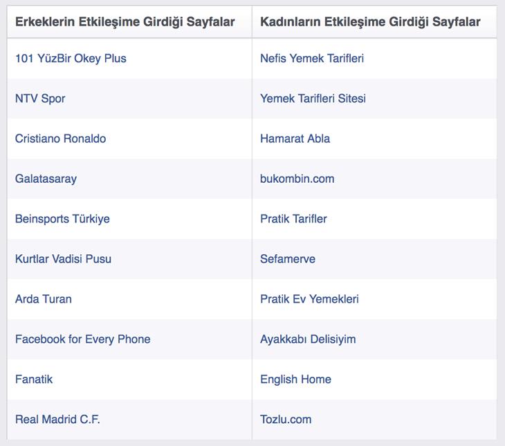 En çok etkileşim alan Facebook sayfaları - Facebook Türkiye İstatistikleri 2017