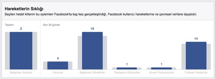 Facebook Türkiye kullanıcıları neler yapıyor? - Facebook Türkiye İstatistikleri 2017