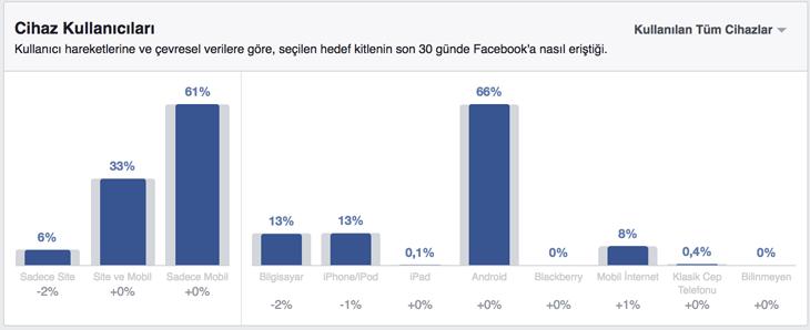 Türkiye'de Facebook'u mobil cihazlardan kaç kişi kullanıyor? Siteden kaç kişi kullanıyor? - Facebook Türkiye İstatistikleri 2017