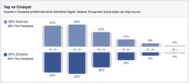 Facebook'u Türkiye'de kaç kişi kullanıyor? Yüzde kaçı kadın? Yüzde kaçı erkek?