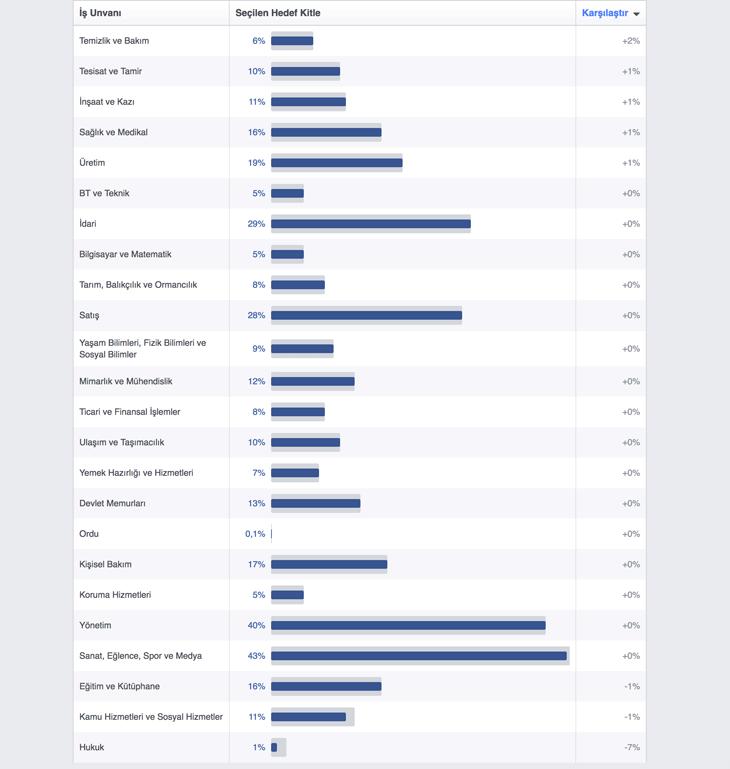 Türk Facebook kullanıcılarının meslekleri - Facebook Türkiye İstatistikleri 2017